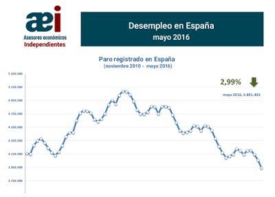 infografías sobre el paro en el mes de mayo 2016 en España realizada por Javier Méndez Lirón para asesores económicos independientes