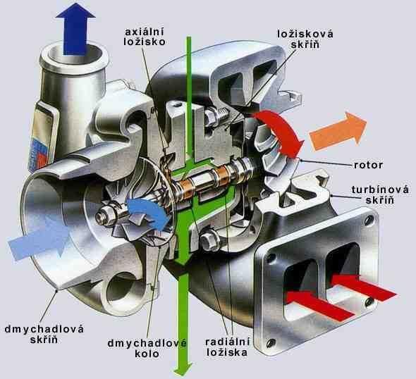 Výsledek obrázku pro turbodmychadlo schéma