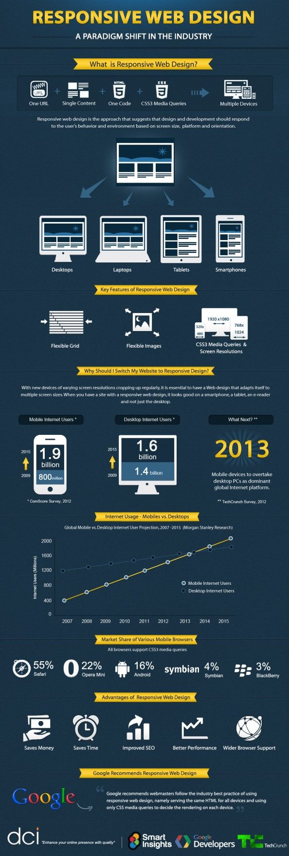 [infographic] Responsive Web Design: A Paradigm Shift in the Industry #RWD