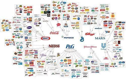 In dit plaatje is heel duidelijk te zien dat de meeste bekende merken zijn onderverdeeld onder een paar hele grote merken.