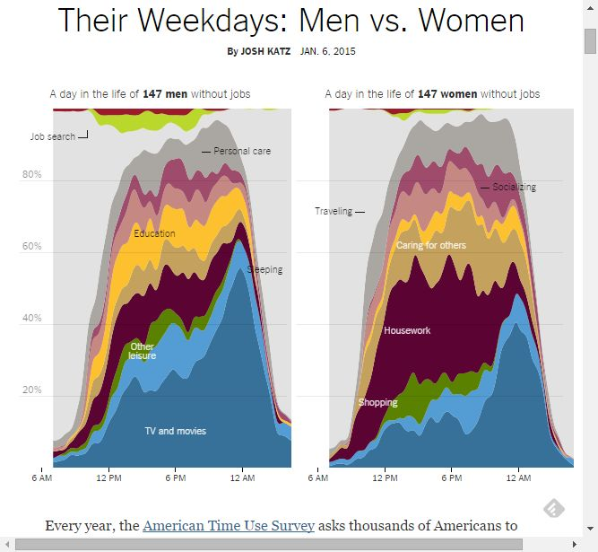 How Nonemployed Americans Spend Their Weekdays: Men vs. Women - NYTimes.com