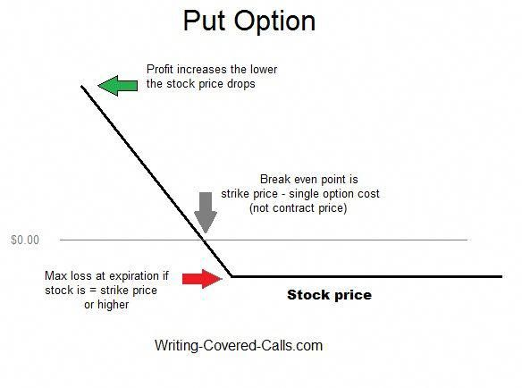 What is a Call Option? Explanations of Calls and Puts Trading