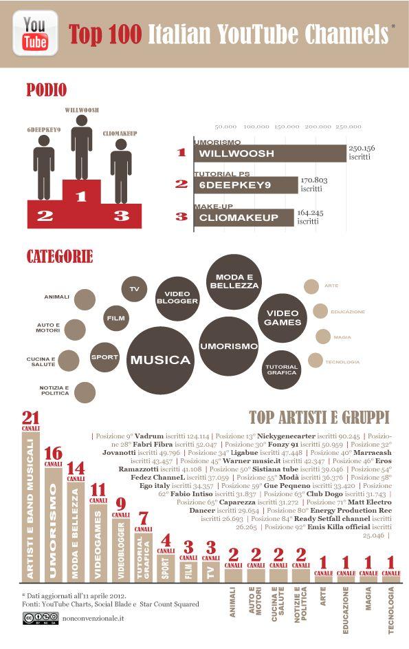 Quali sono i canali italiani più visti su #youtube? #infographic