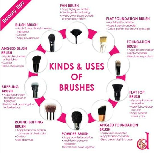 Different types of makeup brushes and their uses makeup for Types of foundation and their uses