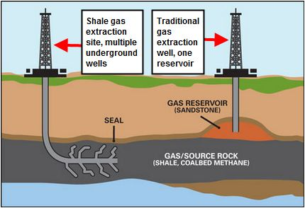 Modern methods of onshore drilling in North America