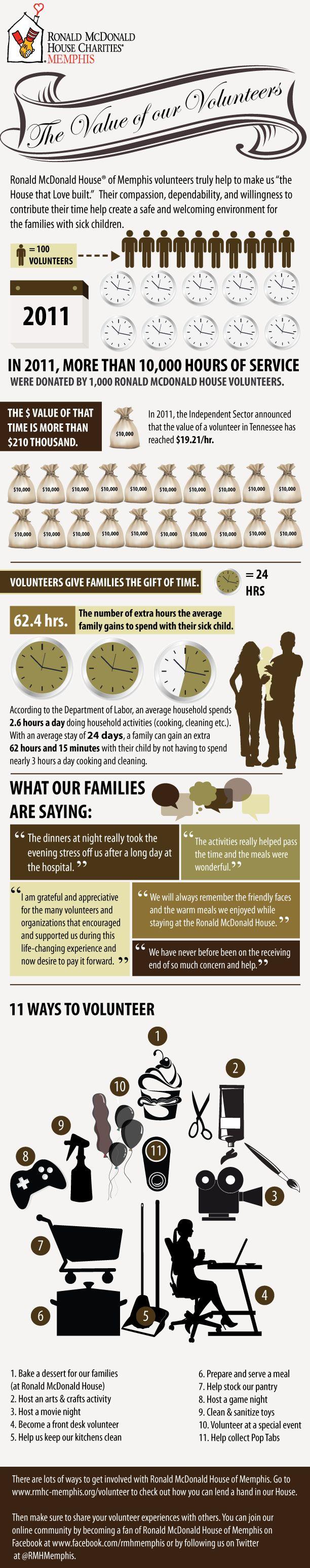 Infographic on the impact of our volunteers - happy Nat'l Volunteer Week!
