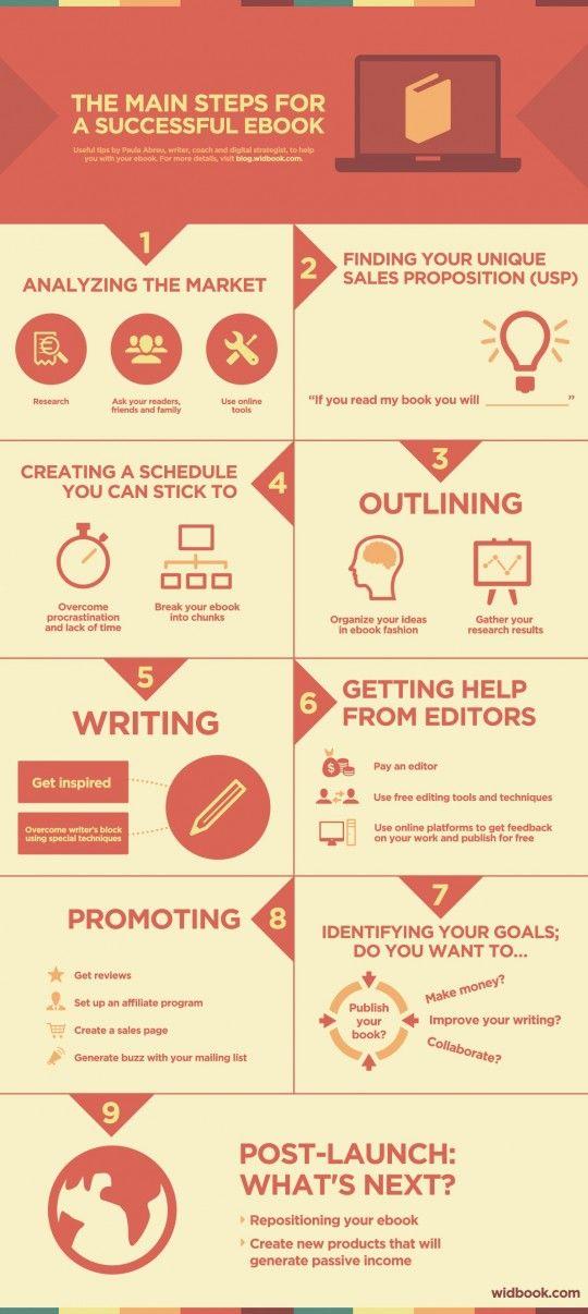 die Hauptschritte, damit Dein #eBook sich gut verkauft // Main steps to make your ebook sell