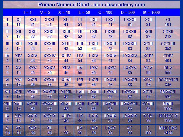 Worksheets Roman Numbers Chart 1 To 1000 25 best ideas about roman numerals chart on pinterest chart