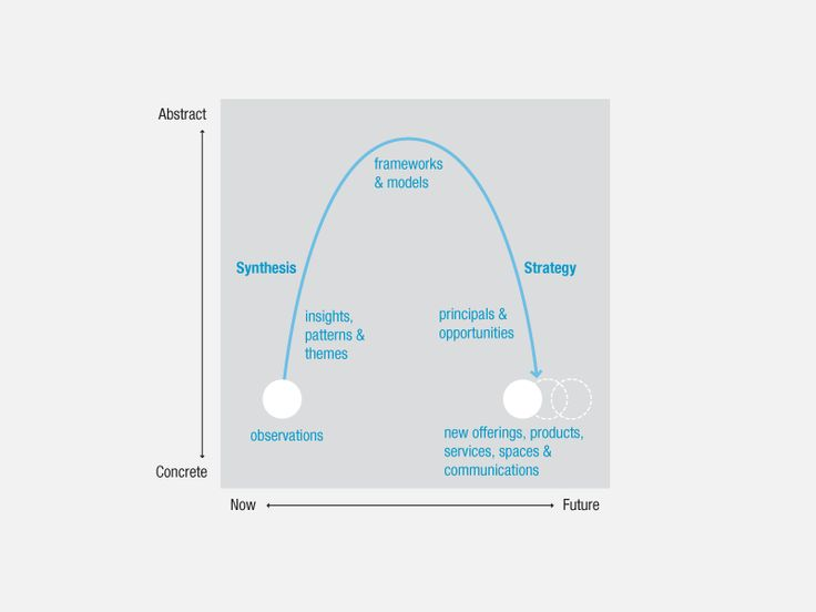 17 best images about design process on pinterest design for Ideo product development