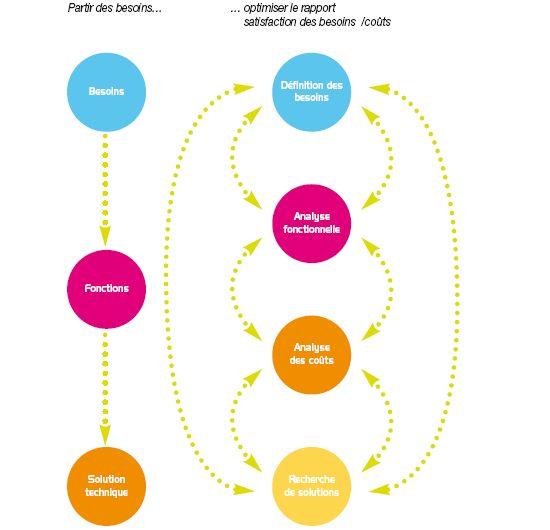 COMMENT ANALYSER LA VALEUR D'UN PRODUIT-SERVICE-PROCESSUS ? - Déclic Design Guide pour les PME PMI analyse de la valeur du besoin jusque la solution