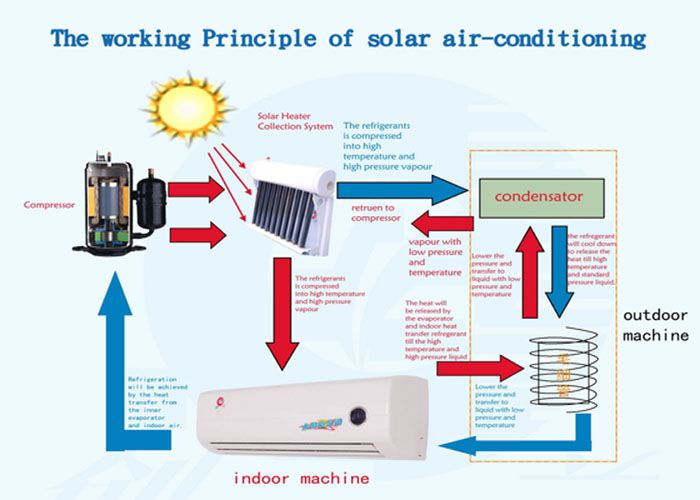 solar air conditioning They are also simple to set up and they consume a fraction of the energy that traditional air conditioners do all of these air coolers are powered with solar panels since they require ice to operate, a common concern is about how to make ice off the grid.