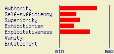 Narcissistic Personality Inventory    My score was 15