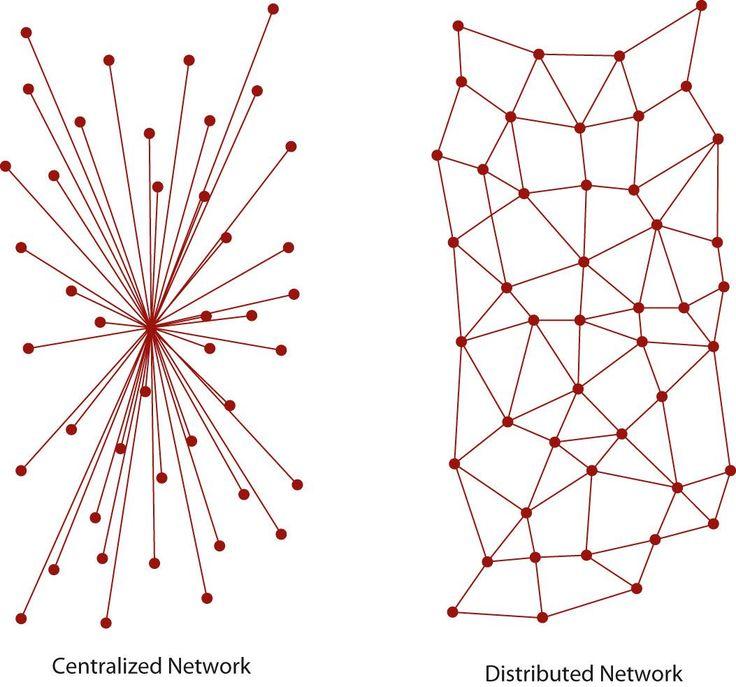 Centralización vs. descentralización — Steemit