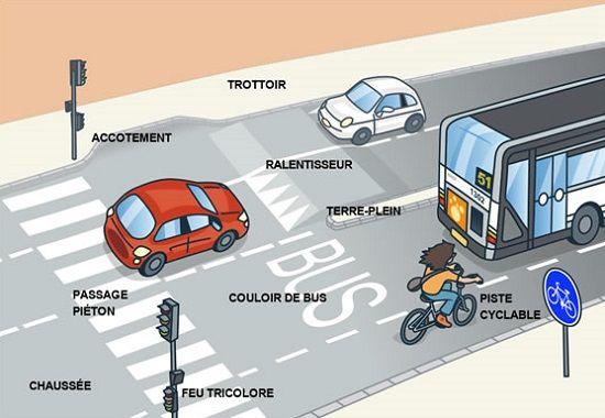 TICs en FLE: La route : vocabulaire , signalisation routière , sécurité routière