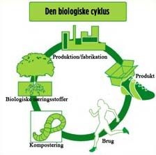 Hjemmeside om bæredygtigt design