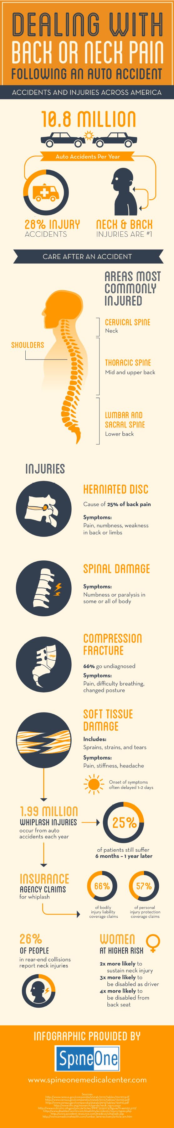 66% of compression fractures go undiagnosed. If you have recently been involved in an auto accident, find out how to handle your back pain or neck pain by reading through this spine care infographic. Source: http://www.spineonemedicalcenter.com/662481/2013/03/13/dealing-with-back-or-neck-pain-following-an-auto-accident.html