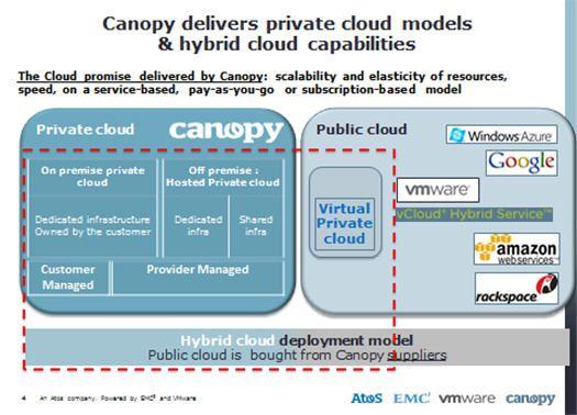 Cloud hybride : qu'est-ce que c'est, quels sont ses atouts ?  Souvent présenté comme une 3e voie entre le cloud privé et le cloud public, le cloud hybride commence à intéresser les entreprises, SSII, fournisseurs et hébergeurs.