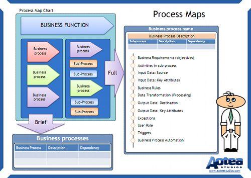 business process mapping summary chart