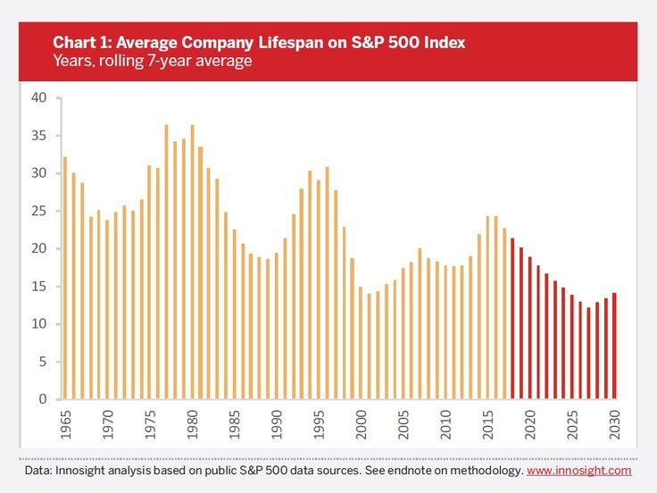 2018 Corporate Longevity Forecast: Creative Destruction is Accelerating | Innosight