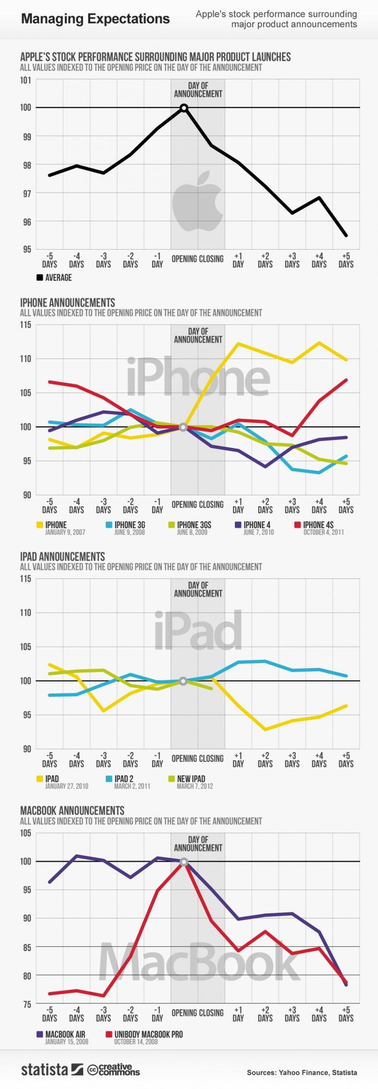 How New iPhone Releases Affect #Apple's Stock Price [Infographic]  Read more: http://www.businessinsider.com/iphone
