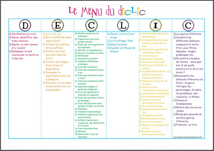 Daily Five CAFE menu labels in French