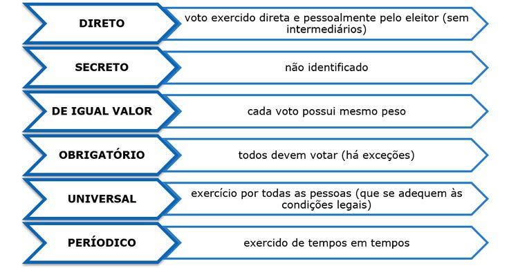 resumo direito eleitoral 6