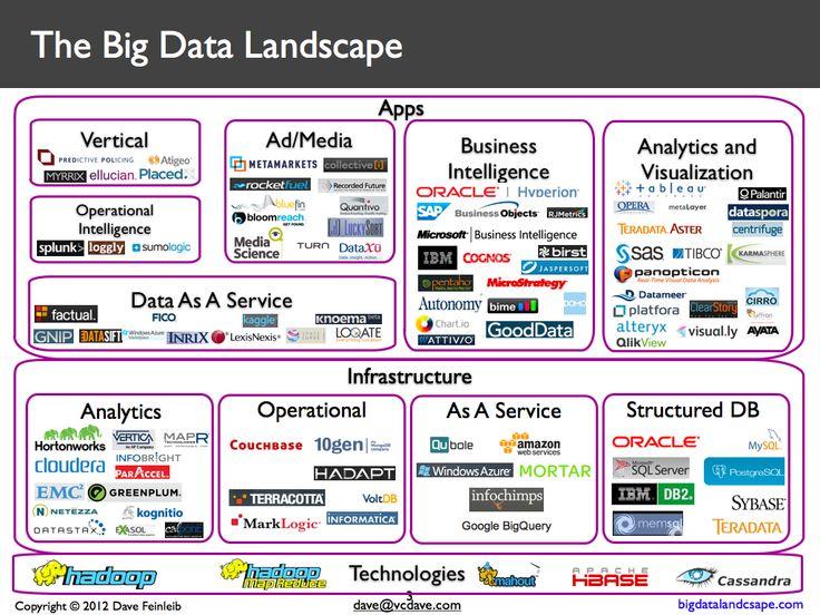 1000+ ideas about Big Data Technologies on Pinterest | Big data ...