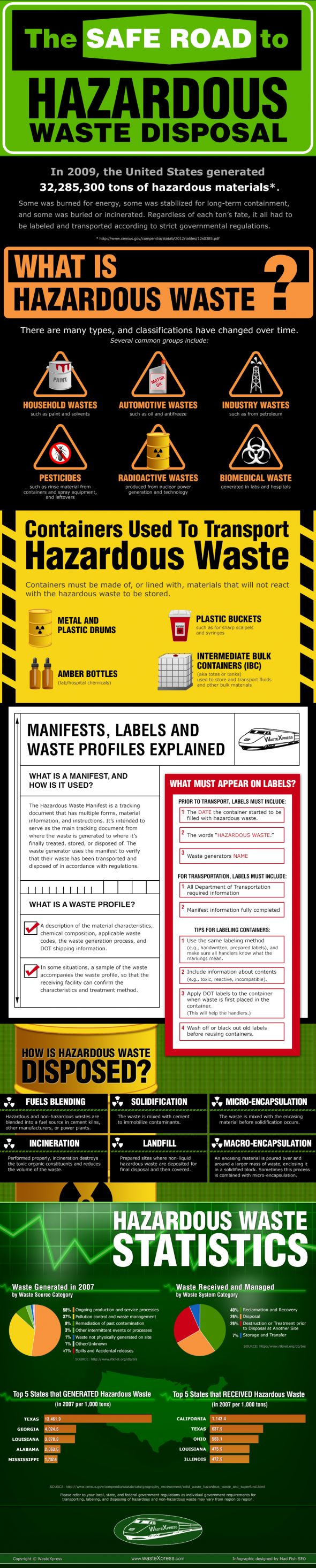 Infographic: The Safe Road to Hazardous Waste Disposal