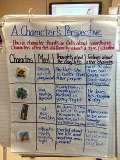 character and point of view analysis The elements of fiction plot, setting, character, conflict, symbol, and point of  view are the main elements which fiction writers use to develop a story and its.