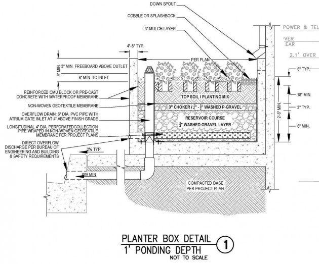 Pin On Garden Planters