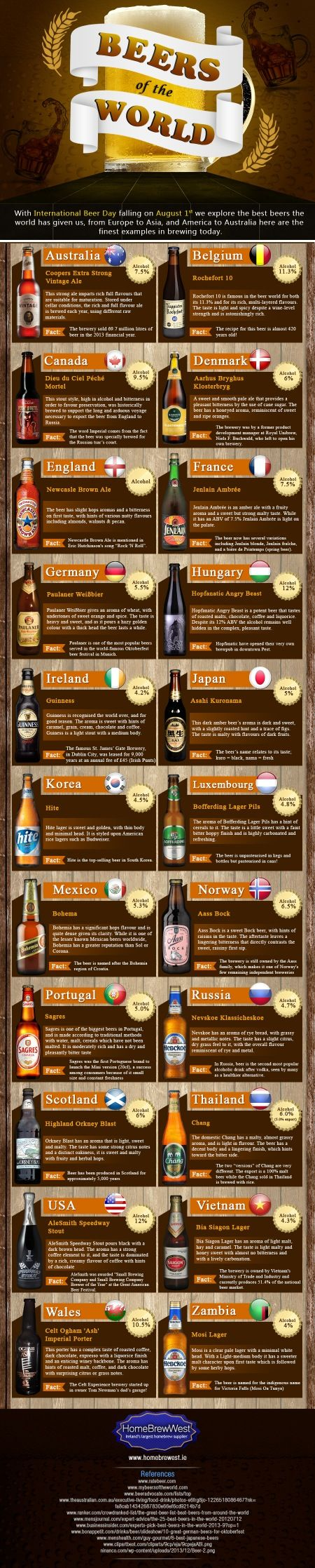 Home Brew West - IG July - Beers of the World #infografía