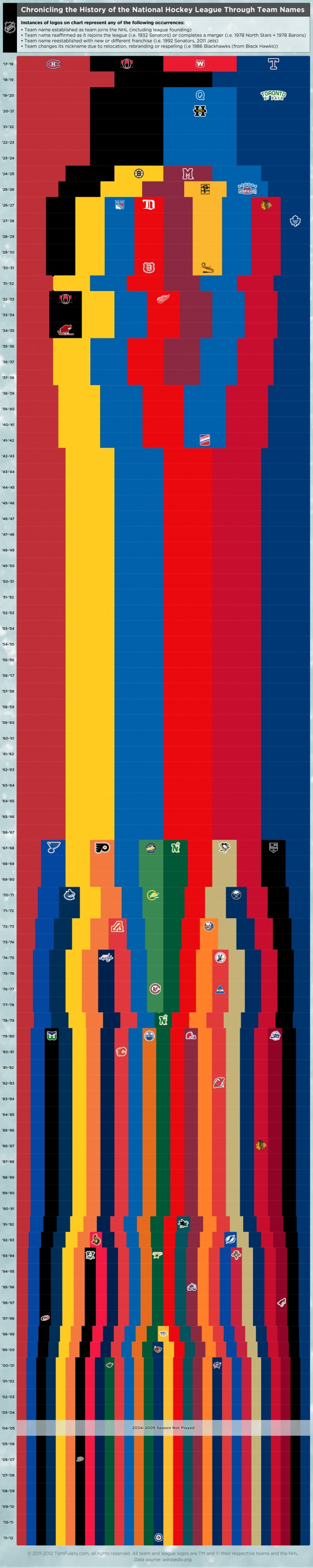 Chronicling The History Of The National Hockey League Through Team Names[INFOGRAPHIC]