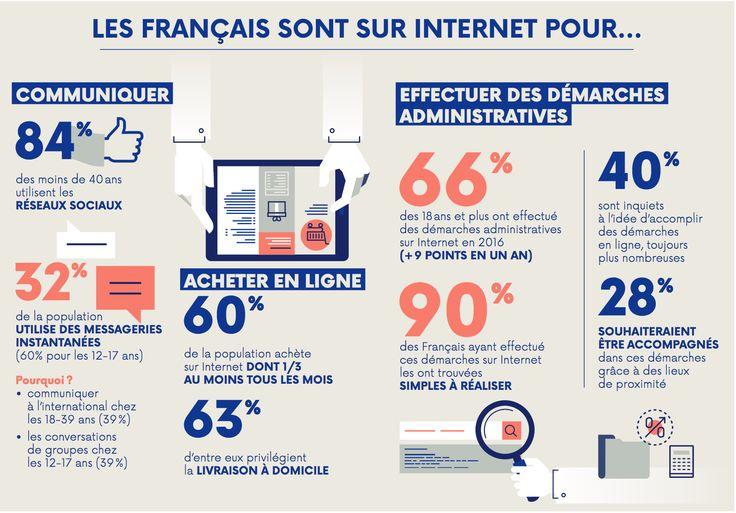 Usages des français sur Internet - Baromètre ARCEP