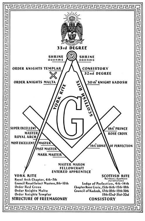 african american scottish rite masons - Google Search