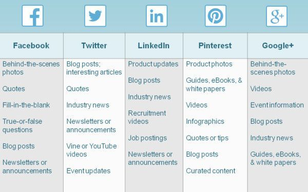 Some great tips on what type of content works best for which social media tools that is used.