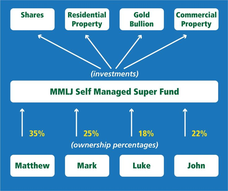 Self Managed Super Funds #SMSF