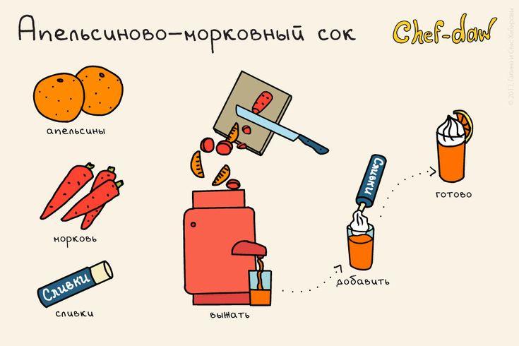 chefdaw - Апельсиново-морковный сок