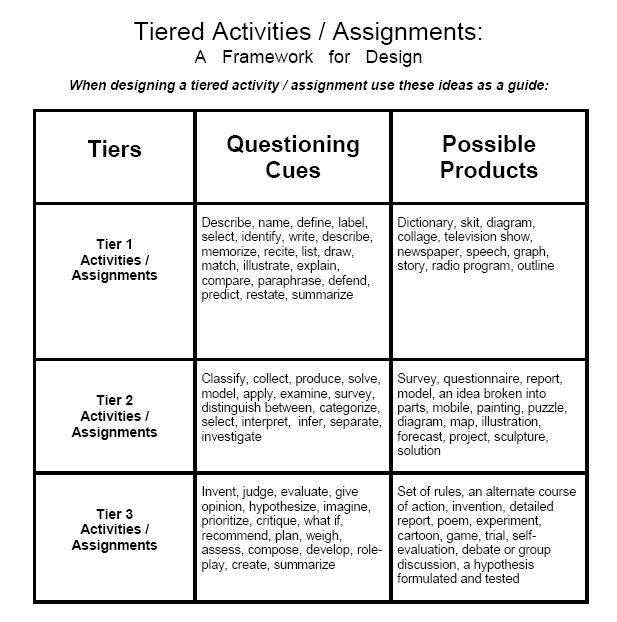 play activity assignment Educ2716 assignment 2 - play based learning you may have forgetten the activities but the knowledge gained lasts for life don't be fooled however.