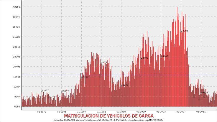 MATRICULACION DE VEHICULOS DE CARGA / Indicadores de Producción y Demanda Nacional / Inversión Privada