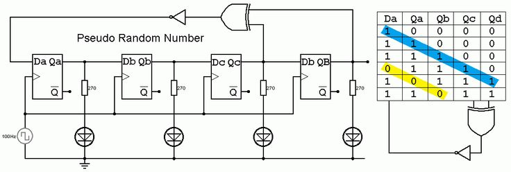 D Type Flip Flop Pseudo Random Number Generator