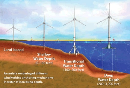 wind turbine anchoring mechanisms