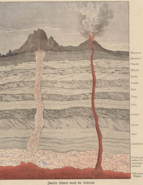 """An idealized section of earth´s crust, from Emile With """"L´Ecorce terrestre"""" (1874), showing the stratigraphic order of the sediments deposited during various geological epochs. Magmatic and other metamorphic rocks are found mostly at the base, only some rare and localized volcanic vents bring molten rocks near the surface of earth"""