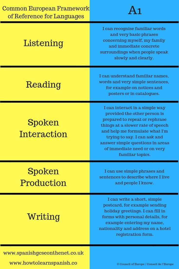 Cefr A1 Level Learning Spanish How To Speak Spanish Spanish Language Learning [ 1102 x 735 Pixel ]