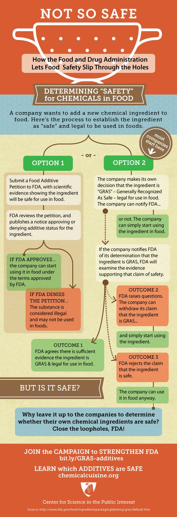 best images about haccp food safety hospital nutrition mother earth living check out this great infographic from center for science in the public interest cspi on the fda s food safety loopholes