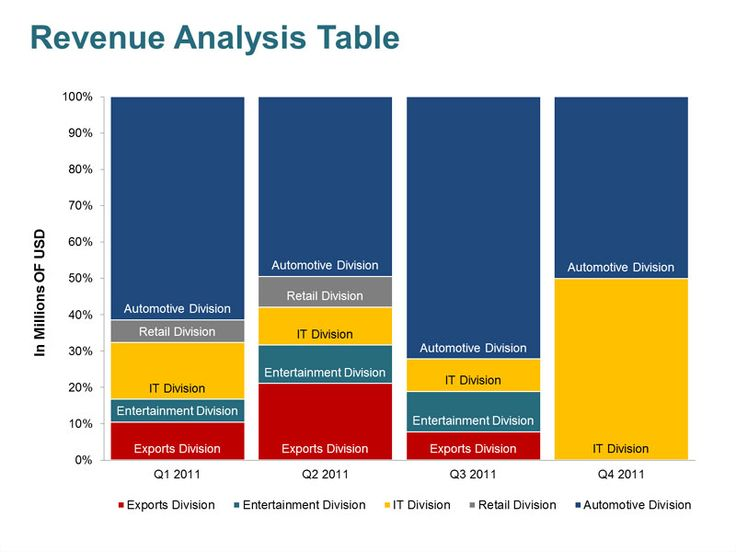 Editable Powerpoint Templates  Revenue Analysis