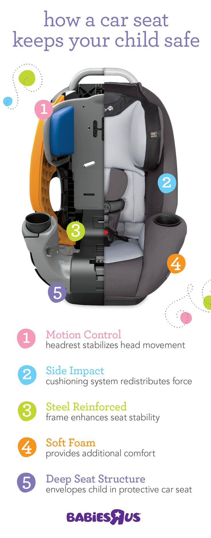 With so many car seats out there, how do you know which ones are best? Look for the 5 features we've noted here, plus check out our car seat finder (Babiesrus.com/carseatfinder) to see which car seats got rave reviews. And you can always drop into one of stores for help from one of our gear experts who'll steer you in the right direction!