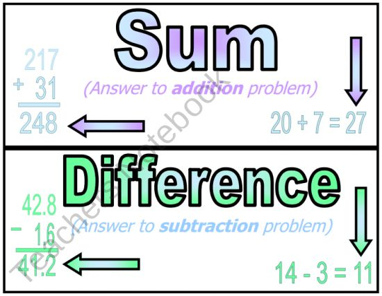 Math Vocabulary Word Wall (sum, difference, product ...