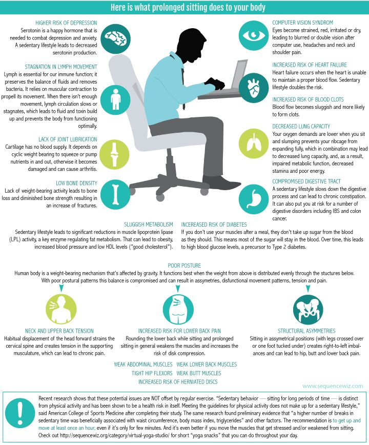 Sedentary Lifestyle: Why Is Sitting Bad For You