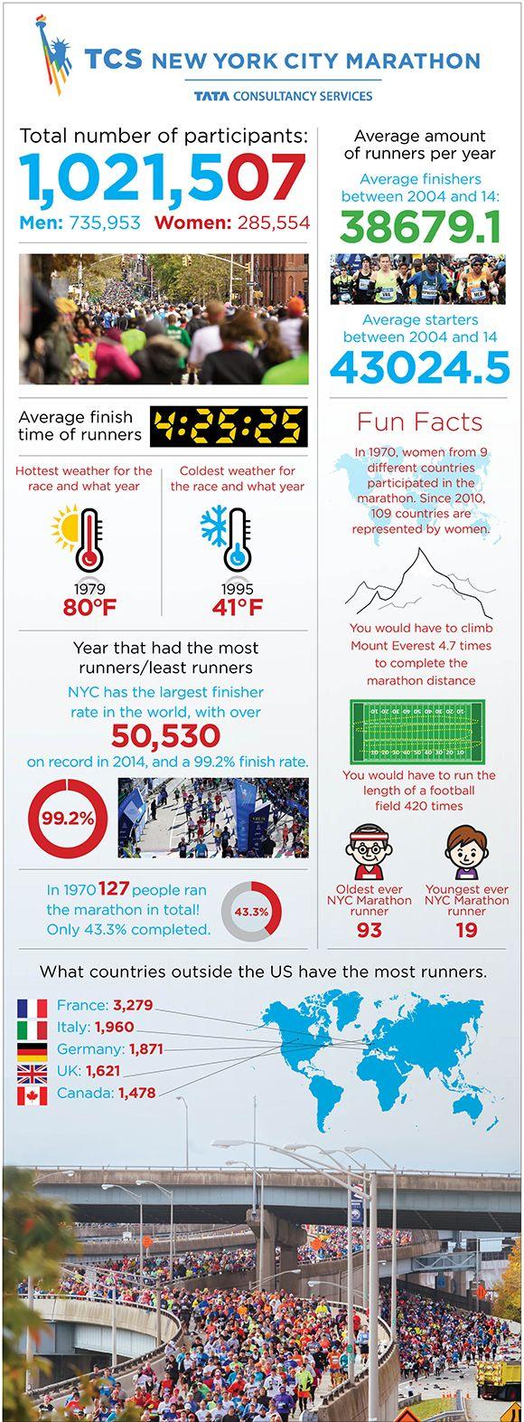 NYC marathon infographic