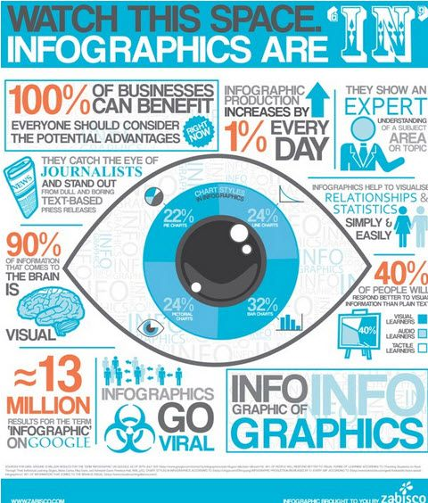 9 Awesome Reasons to Use Infographics in your Content Marketing - Infographic